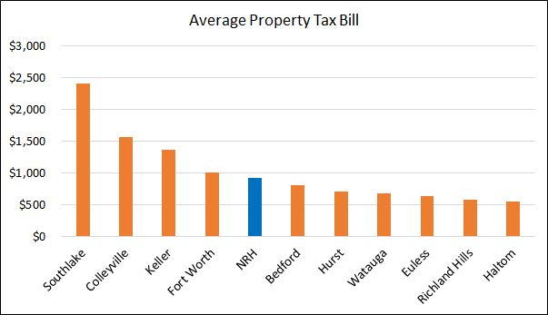 Average Tax Bill by City