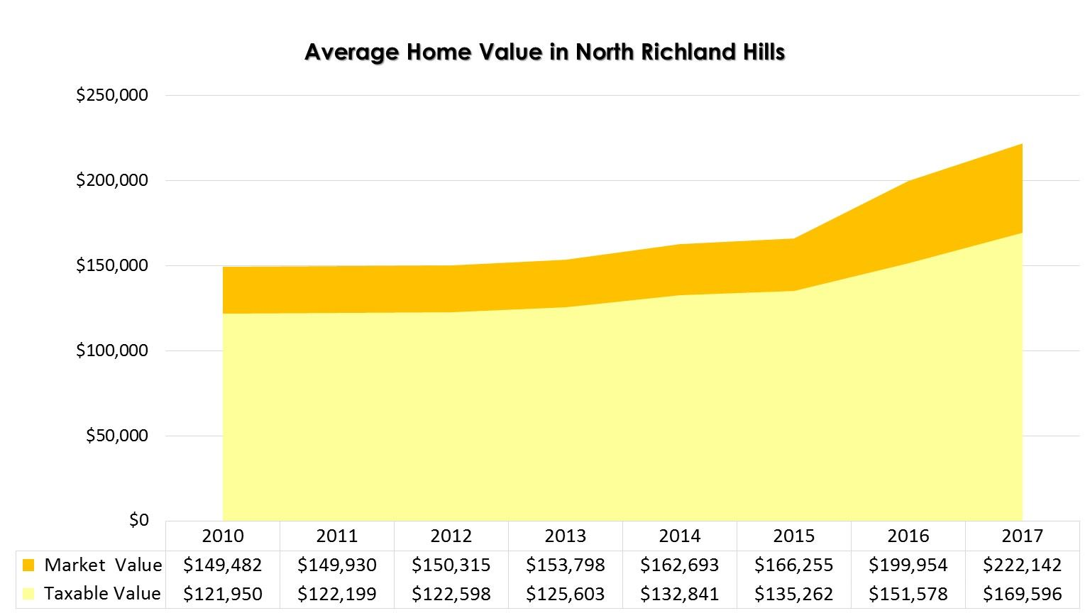 Average Home Value Increase