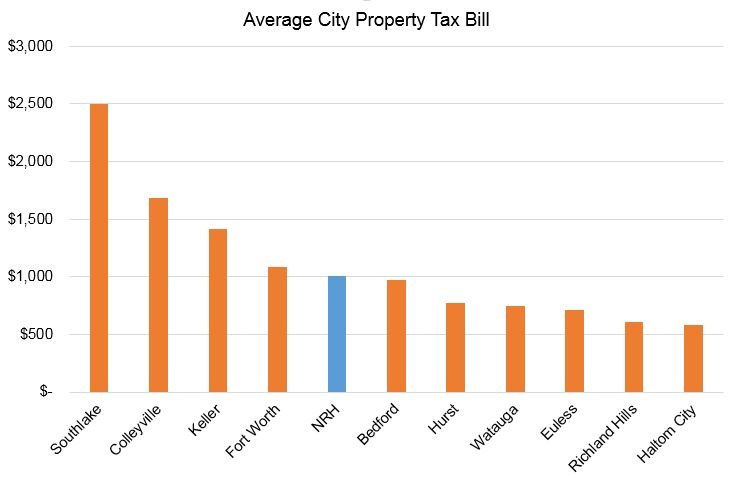 Tax Bill by City