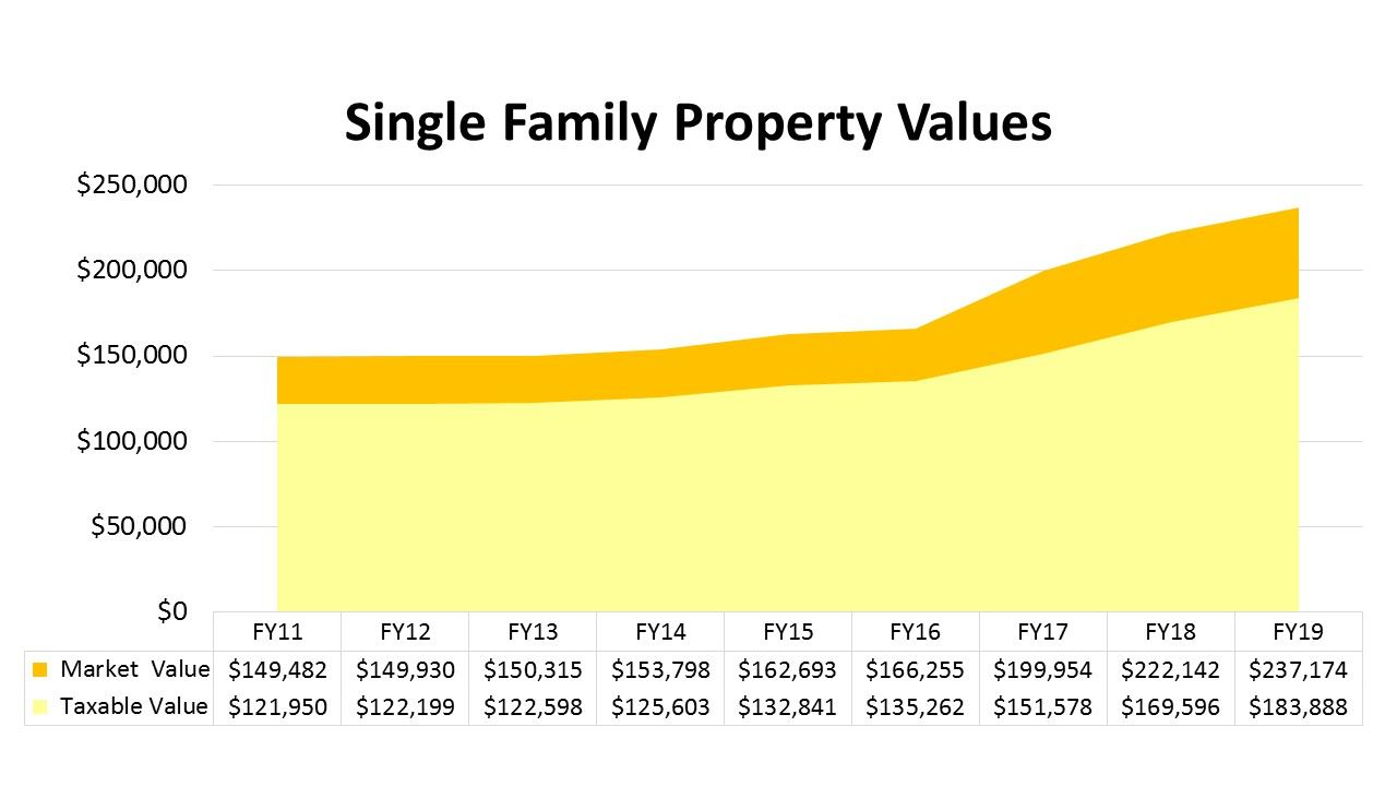 Average Property Values Chart by year